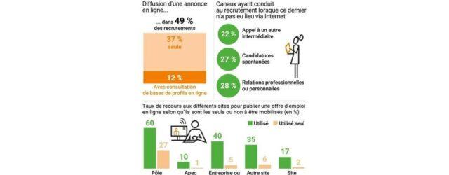 Les employeurs recrutent sur internet !